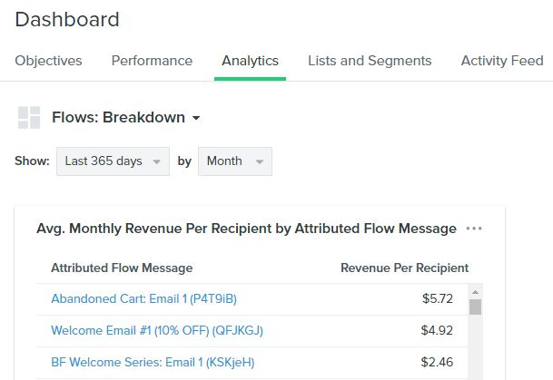 profitable flow table